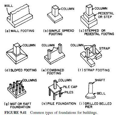 type of foundation various types of foundation