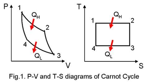 carnot cycle ts diagram refrigeration cycle of willy yanto wijaya