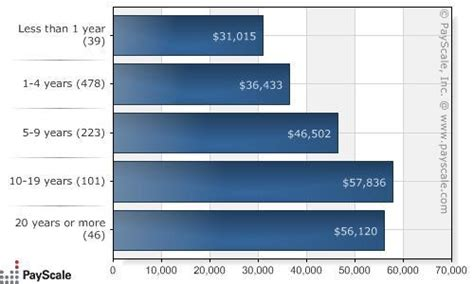 U Of H Mba Salary by Median Annual Salary For Marketing Managers Is 78 250