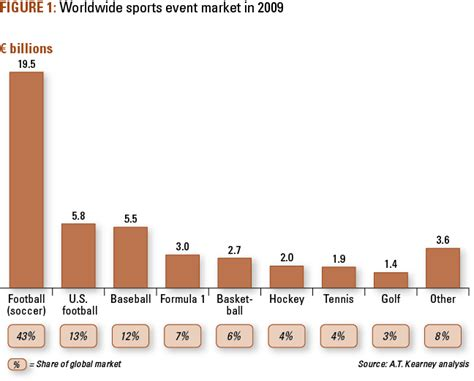 til that basketball is the 5th most popular sport in the