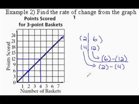 Rate Of Change From Graph Youtube How To Find Rate Of Change In A Table