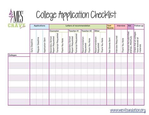 College Application Checklist Spreadsheet by College Application Checklist Mes Crave Has Created A