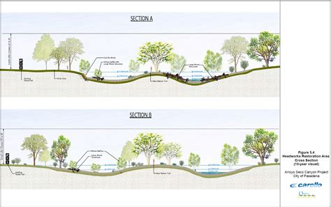 sections of a river project conceptual design arroyo seco canyon project