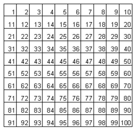 tavola numeri primi fino a 100 giorgio tomaso bagni matematici matematicamente