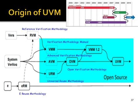 verification challenges and methodologies soc and asics