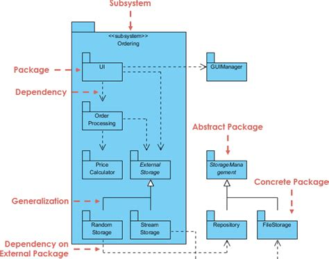 package diagram uml what is package diagram