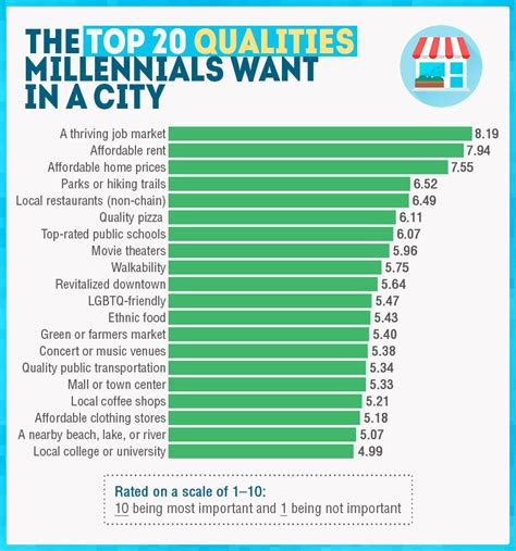 bradsby best cities for millennial millennials in the workplace living the millennial
