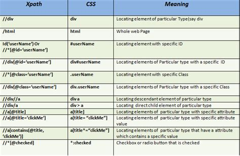 css tutorial for selenium all about locators in selenium user friendly tech help