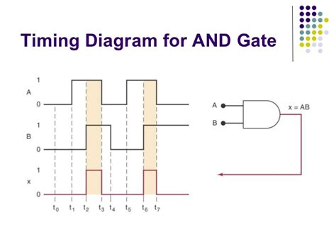 timing diagrams for logic gates digital systems logicgates booleanalgebra