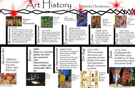 art design movements timeline art history timeline history timeline and art history on