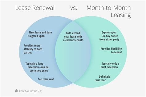 Lease Renewal Letter Month To Month Lease Renewal Venn Diagram Rentalutions Rentalutions