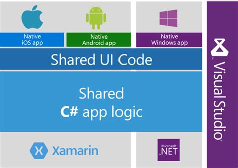 xamarin forms forms 1 developers io net core net framework xamarin the what and when to