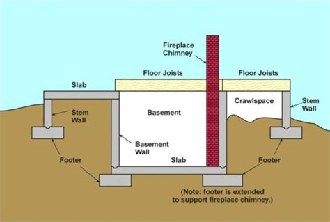 building foundation diagram related keywords suggestions for house foundation diagram