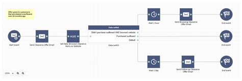 workflow automation tools how to select the best email workflow automation tool for