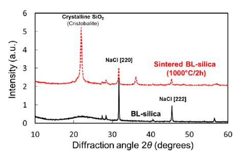 silica x ray diffraction pattern x ray diffraction pattern of bl silica before black solid
