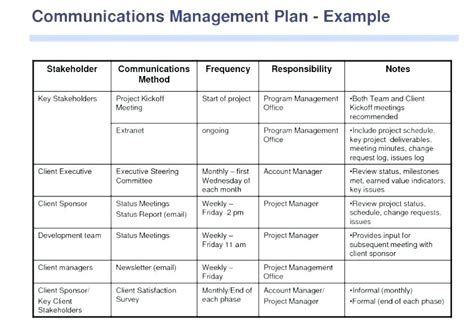 Communication Management Plan Template Project Communication Plan Exle Template Business Network Upgrade Project Plan Template