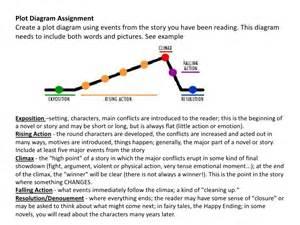 Plot diagram assignment