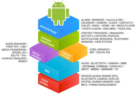 android layers android architecture hub4tech