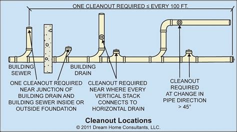 Requirements For Plumbing by Sanitary Drainage System Installation Requirements