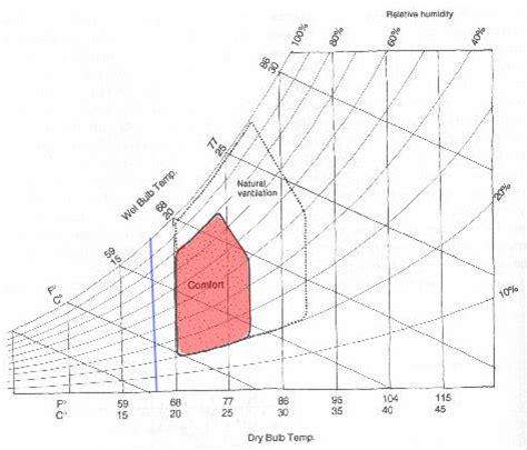 Comfort Chart by Ecs Part2