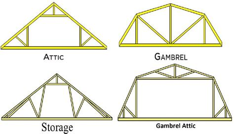 Gambrel Barn Designs by Home Inspections And Engineered Trusses Raleigh Pest Control