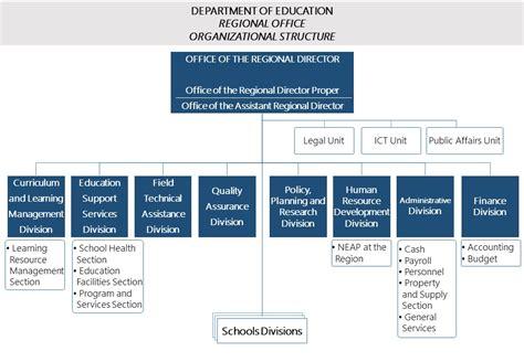 education organization regional office organizational structure deped