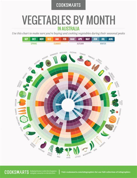 month by month a vegetables by month chart cook smarts