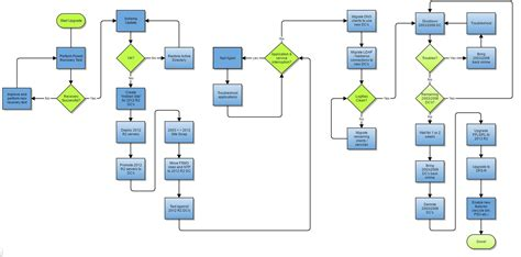 active directory flowchart active directory flowchart create a flowchart