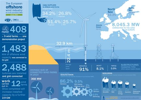 wind power in the european union wikipedia the free offshore statistics ewea