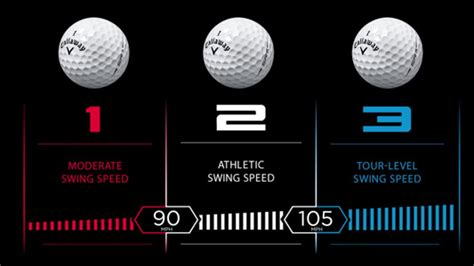 golf ball compression swing speed summer sale on callaway speed regime golf balls july 24
