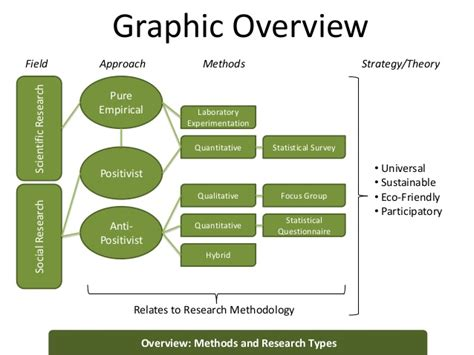 graphics design research research methodology for design