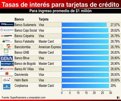 colombia incremento de tasa interes 2016 las tasas de inter 233 s m 225 s bajas 191 d 243 nde est 225 n vanguardia com