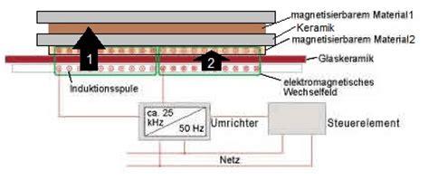 induktionsherd kochfeld induktionsherd reichweite der magnetischen wellen