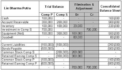 cara membuat laporan keuangan konsolidasi accounting finance taxation laporan keuangan