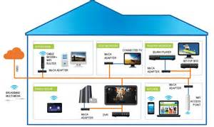 Design A Home Network Connected By An Ethernet Hub Wired Stuff Wistuff