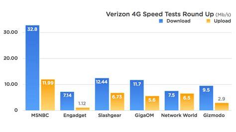 test lte verizon lte speed test insanely fast gizmodo australia