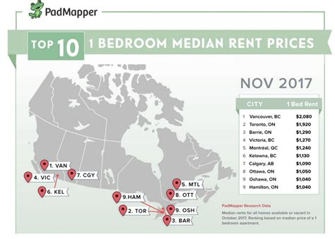 average rent us cities the average cost of rent in major canadian cities in