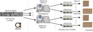 olt and ont introduction to olt and ont in fttx networks