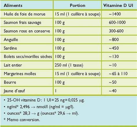 vitamine d alimenti bienfait de la vitamine d vitamine soleil nutrition