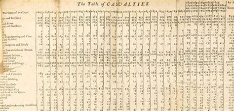 oaoa sections death notices a 17th century spreadsheet of deaths in london