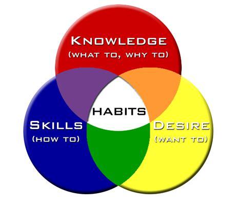 holistic fixes for your bad health habits doctor oz 101 habits for daily success pdf steve jones 101 habits