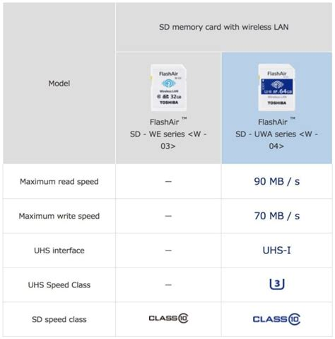 best wifi memory card reviews of the best wifi enabled sd memory card for 2019