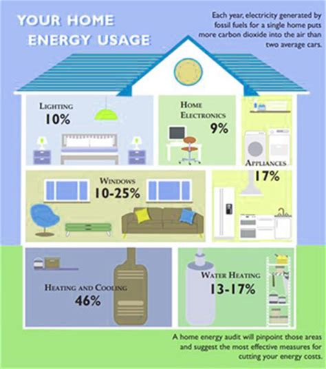 energy analysis and audit american home design in energy software companies booksbuckshee