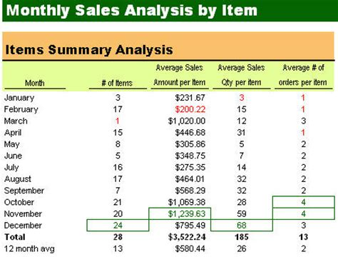 product analysis report sle sle item analysis report 28 images sales analysis