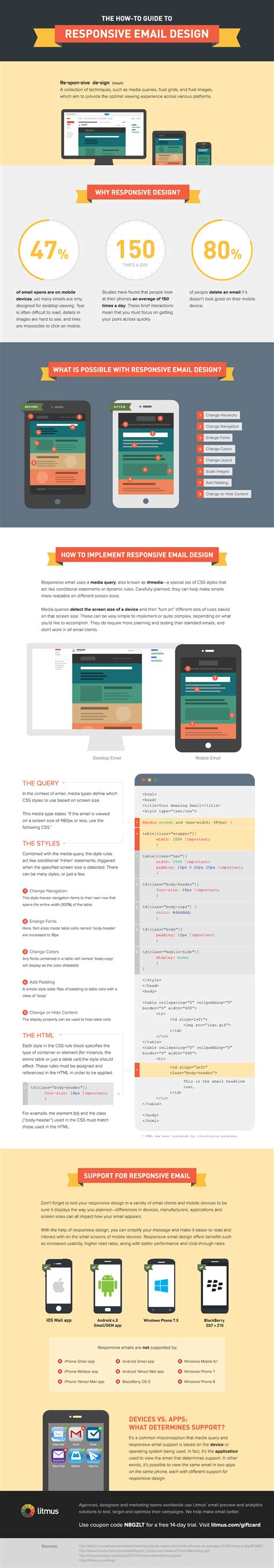 email design the how to guide to responsive email design litmus blog