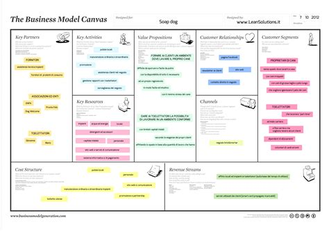 business esempio un esempio di business model canvas lavaggio self service