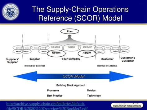 Scor Model Supply Chain