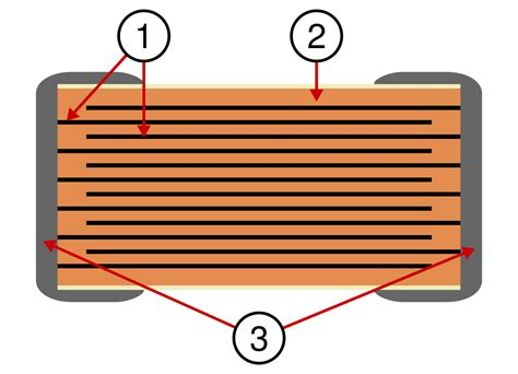 mlcc capacitor dielectric original file svg file nominally 360 215 260 pixels file size 4 kb