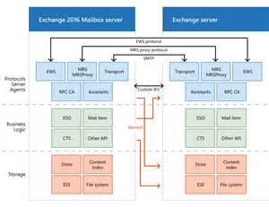 Architecture Outlook by Exchange 2016 Architecture