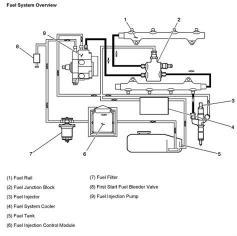 diesel fuel diagram www toxicdiesel duramax diesel fuel system duramax